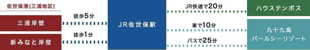 三浦岸壁マップ
